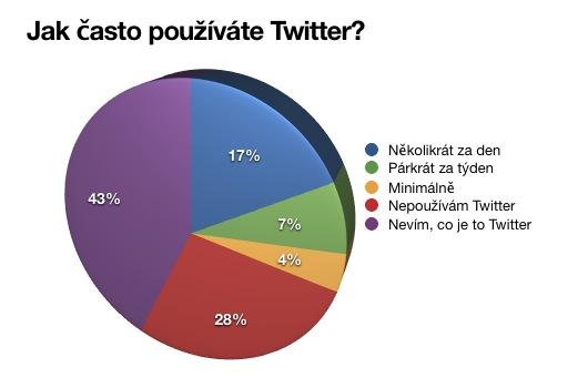 twitter-graf